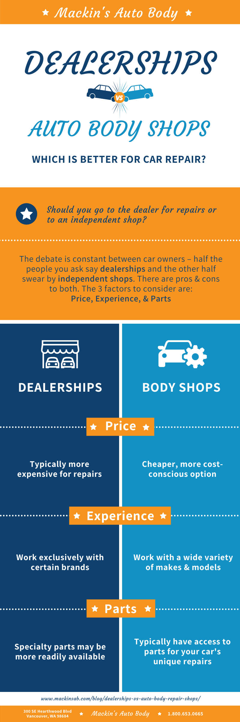 Body Shop or Dealership for collision repair work
